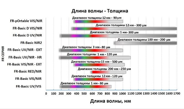 Спектральные диапазоны измерения толщины пленок