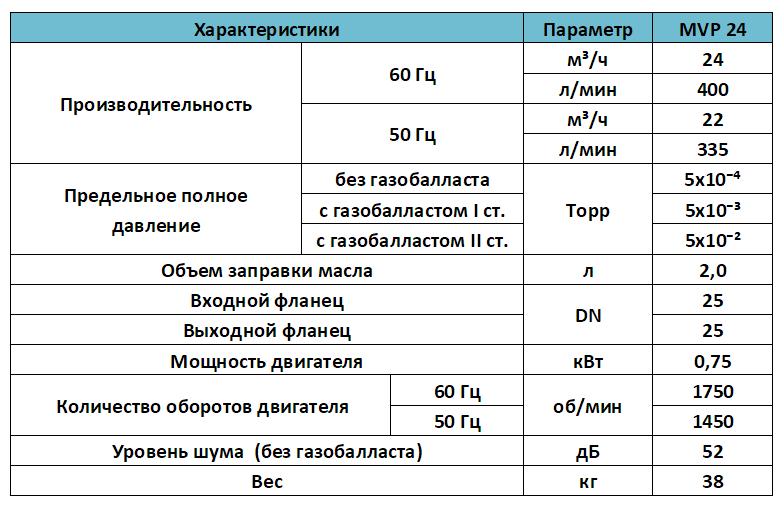 Характеристики вакуумного двухступенчатого насоса MVP 24
