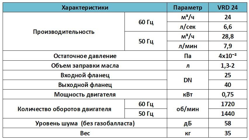 Характеристики вакуумного двухступенчатого насоса VALUE VRD 24