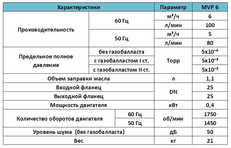 Характеристики вакуумного насоса MVP 6