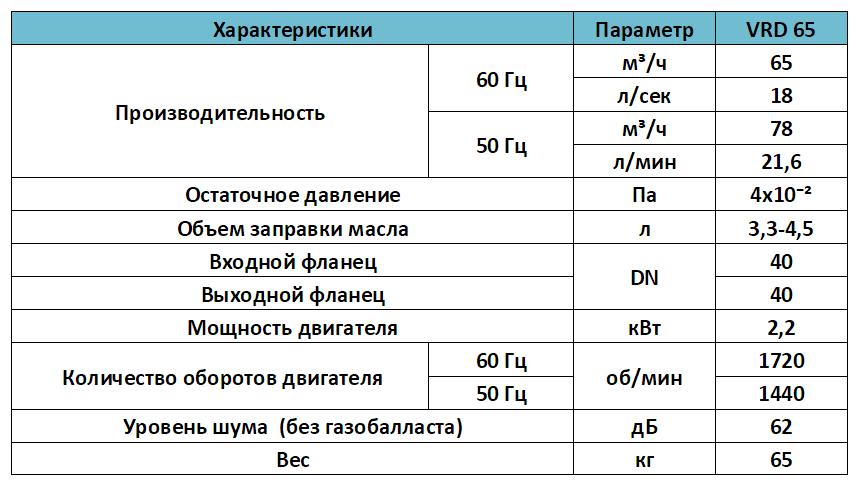 Характеристики вакуумного масляного пластинчато роторного насоса VRD 65