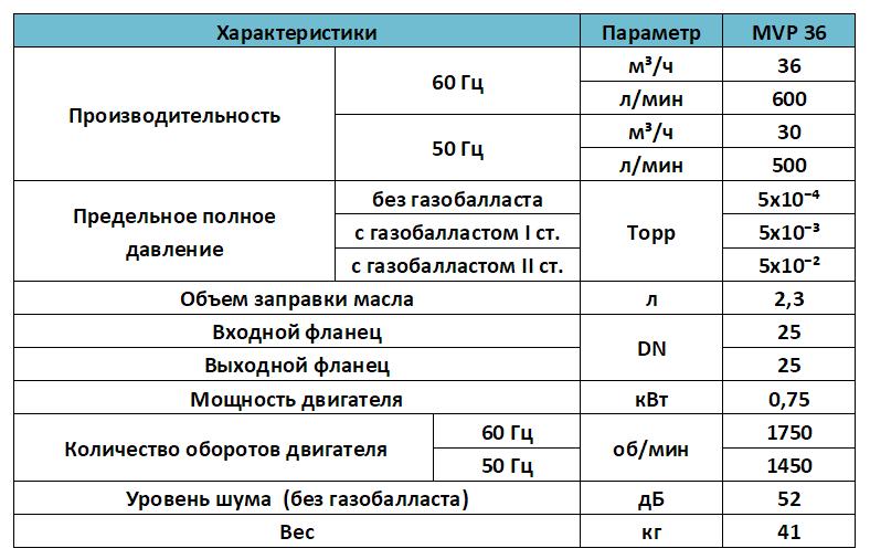 Характеристики вакуумного пластинчато роторного насоса MVP 36