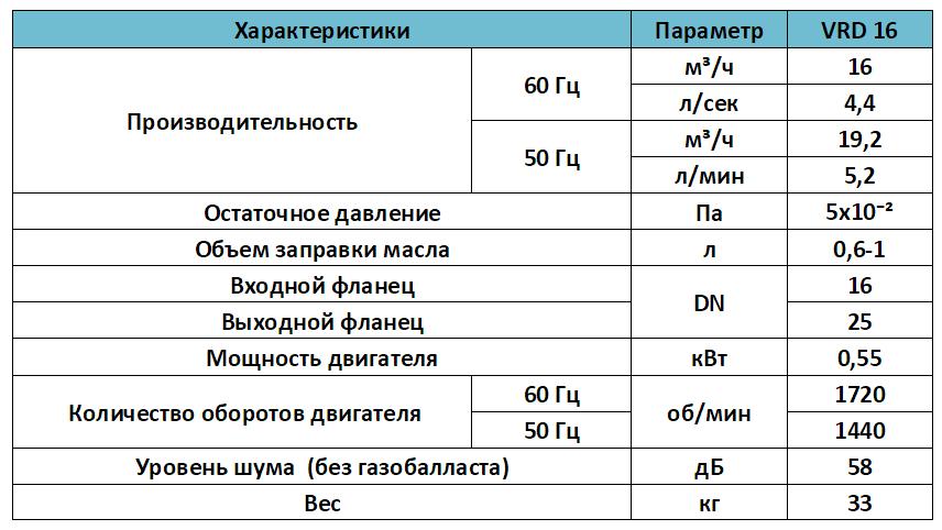Характеристики вакуумного пластинчато роторного насоса VRD 16