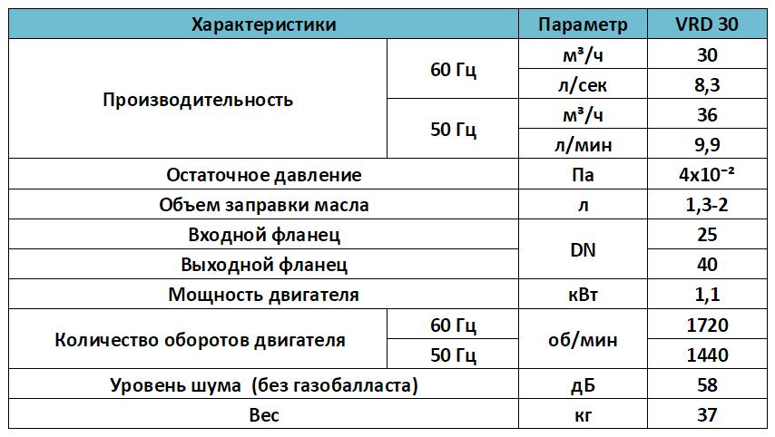 Характеристики масляного двухступенчатого насоса VRD 30