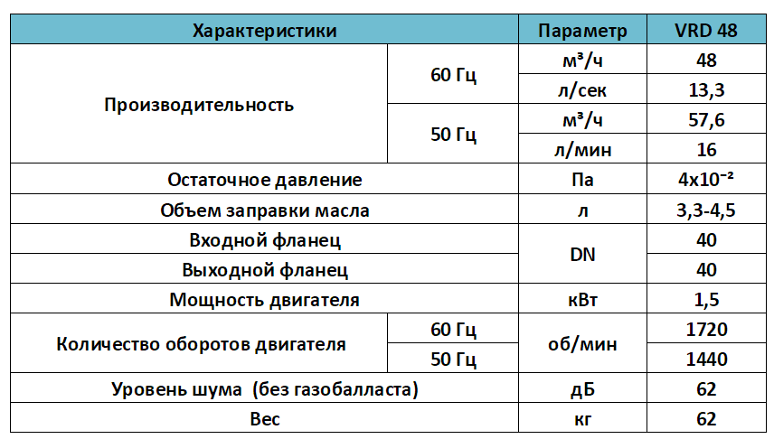 Характеристики масляного пластинчато роторного насоса VRD 48
