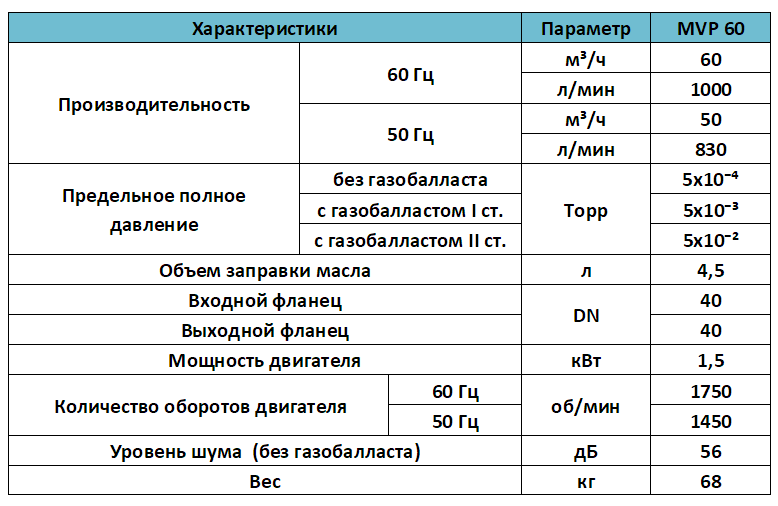 Характеристики насоса MVP 60