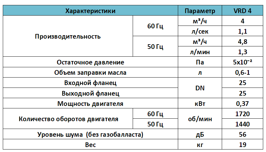 Характеристики насоса VRD 4