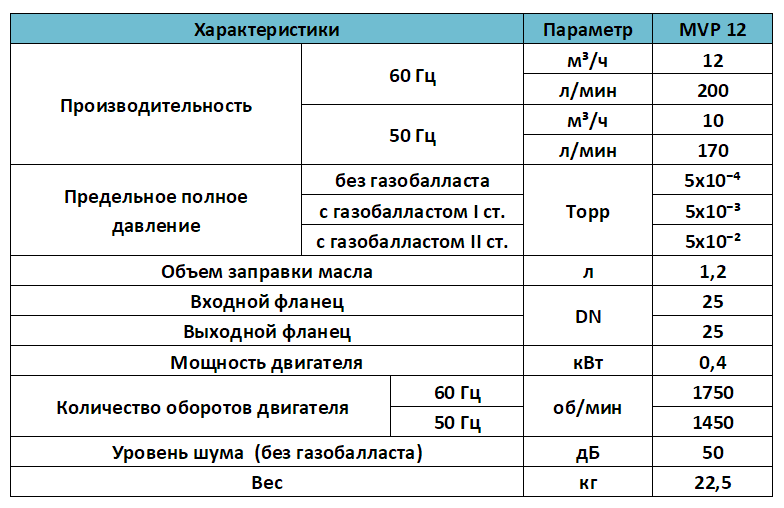 Характеристики пластинчато роторного масляного насоса MVP 12