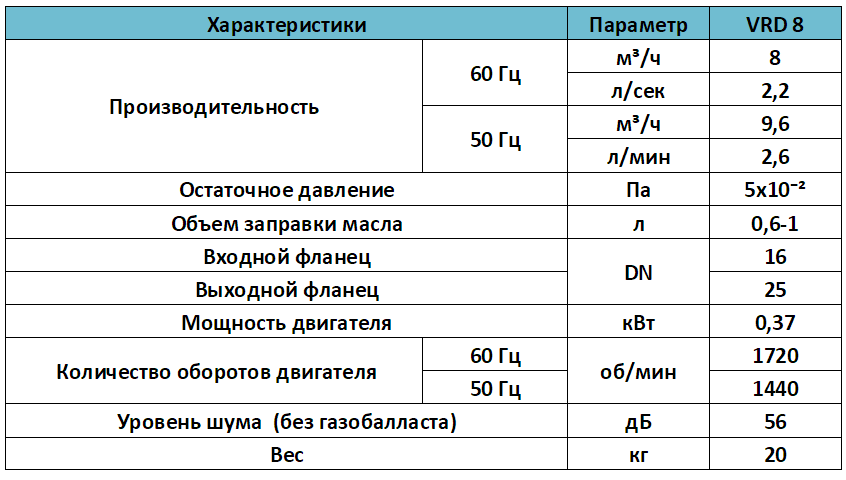 Характеристики пластинчато роторного насоса VRD 8