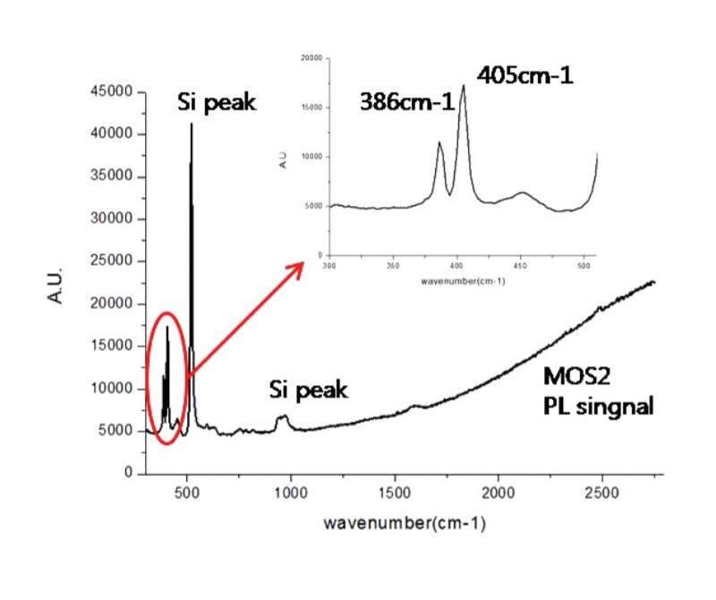 Рамановский спектр на спектрометре PRISM UV